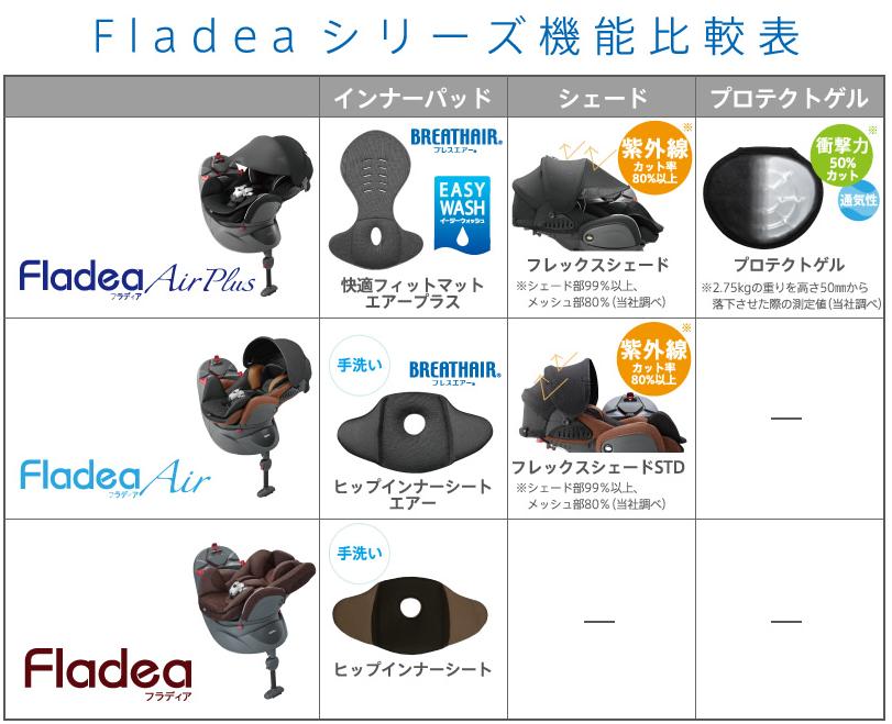 フラディア比較表