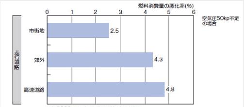 燃料消費率