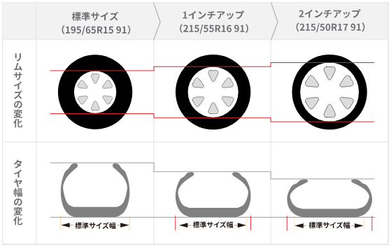 タイヤの扁平率の違いは何だ!乗り心地や燃費との関係性